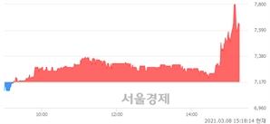<코>케이피티유, 매도잔량 516% 급증