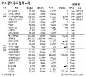 [표]IPO장외 주요 종목 시세(3월 8일)