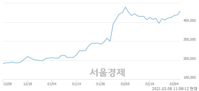 <유>효성티앤씨, 5.37% 오르며 체결강도 강세 지속(203%)