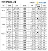 [NH선물/주간 국제상품시황]美 금리 상승에 금 약세, 사우디發 서프라이즈에 원유 강세
