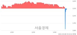 <유>고려산업, 매수잔량 403% 급증