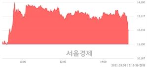 <코>서연탑메탈, 현재가 5.47% 급락