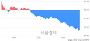 오후 3:21 현재 코스닥은 45:55으로 매수우위, 매수강세 업종은 통신서비스업(1.63%↓)