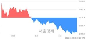 [마감 시황]  외국인과 기관의 동반 매도세.. 코스피 2996.11(▼30.15, -1.00%) 하락 마감