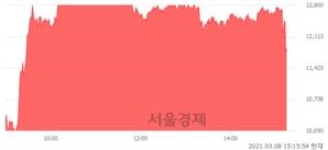 <유>덕성, 전일 대비 19.80% 상승.. 일일회전율은 142.26% 기록