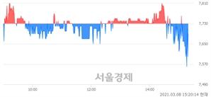 <코>듀오백, 매도잔량 470% 급증
