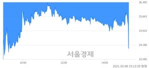 <코>바이넥스, 현재가 5.33% 급락