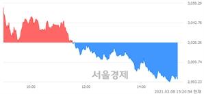 오후 3:20 현재 코스피는 48:52으로 매수우위, 매수강세 업종은 전기전자업(1.04%↓)