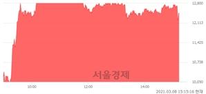 <유>덕성, 매도잔량 323% 급증
