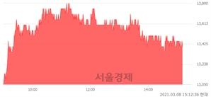 <코>한국알콜, 3.88% 오르며 체결강도 강세 지속(137%)