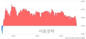 <코>NHN벅스, 매수잔량 804% 급증