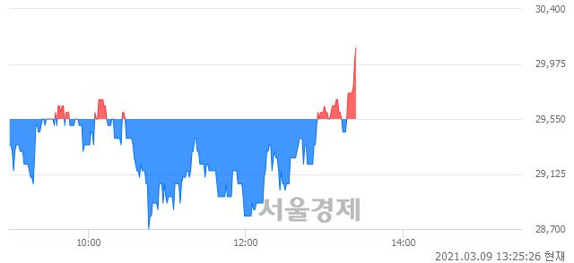 <코>인탑스, 매수잔량 343% 급증