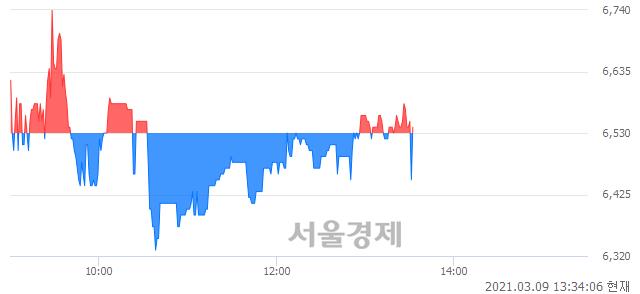 <코>NHN벅스, 매수잔량 365% 급증