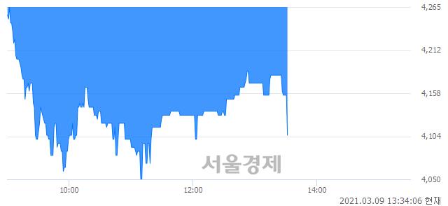 <코>PN풍년, 매수잔량 428% 급증