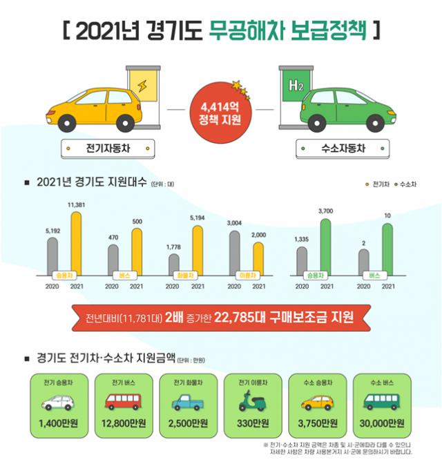 경기도, 전기차·수소차 등 무공해차 2만여 대 보급…4,414억 투입