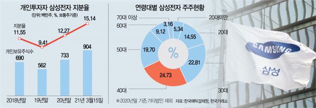 동학 안트, 삼성 전자 지분 15 %… '내가 74 조원 세 번 걸었다'
