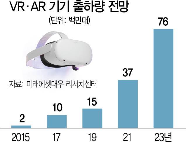 [토요워치] 페북·MS 'VR 헤드셋', 삼성·애플 'AR안경' 공격 투자