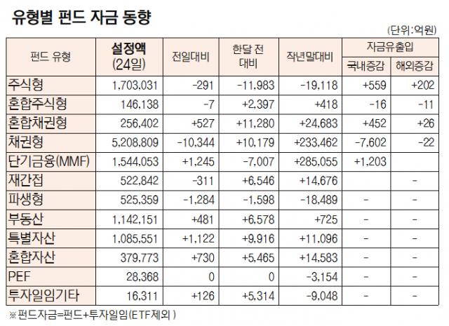 [표]유형별 펀드 자금 동향(3월 24일)
