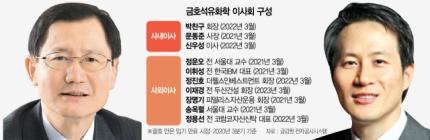 [시그널] 박철완 금호석유 상무, 이사회 진입 실패…박찬구 회장 완승