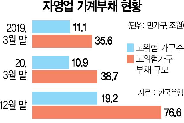 가계부채 부실화 위기…'DSR 강화+α' 나오나