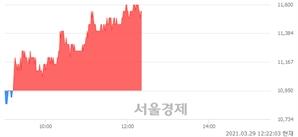 <유>애경유화, 5.48% 오르며 체결강도 강세 지속(170%)