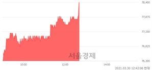 <유>삼성생명, 3.43% 오르며 체결강도 강세 지속(140%)