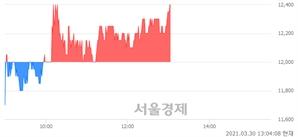 <유>비케이탑스, 3.33% 오르며 체결강도 강세 지속(141%)