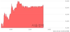 <코>카카오게임즈, 4.32% 오르며 체결강도 강세 지속(167%)