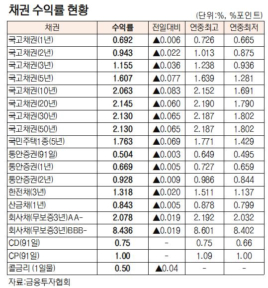 [표]채권 수익률 현황(3월 30일)