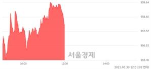 [정오 시황] 코스닥 958.02, 상승세(▲3.92, +0.41%) 지속