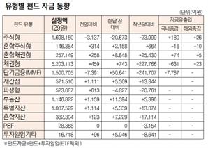 [표]유형별 펀드 자금 동향(3월 29일)