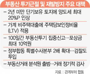경험못한 '부동산 공권력'…초유의 '감시자'온다 [집슐랭]