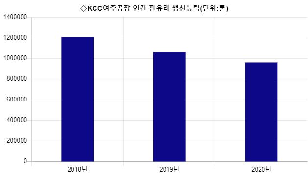 [시그널] 용해로 붕괴 'KCC위기'에…1·2위 결국 손잡았다