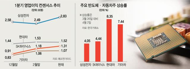 '반·차 형님들' 돌아오나…코스피 3,100선 회복