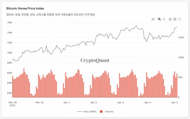 [노윤주의 비트레이더] BTC·ETH 사상 최고가 경신…김치 프리미엄 15%