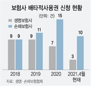 """위기의 보험사 """"배타적 사용권 따내자"""""""