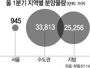 서울 1~3월 분양 단 2곳…겹규제 發 '공급절벽'