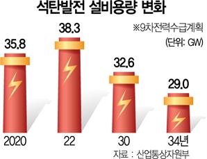 [단독] '脫석탄 전력난' 닥칠라…노후 화력발전 지원금 준다