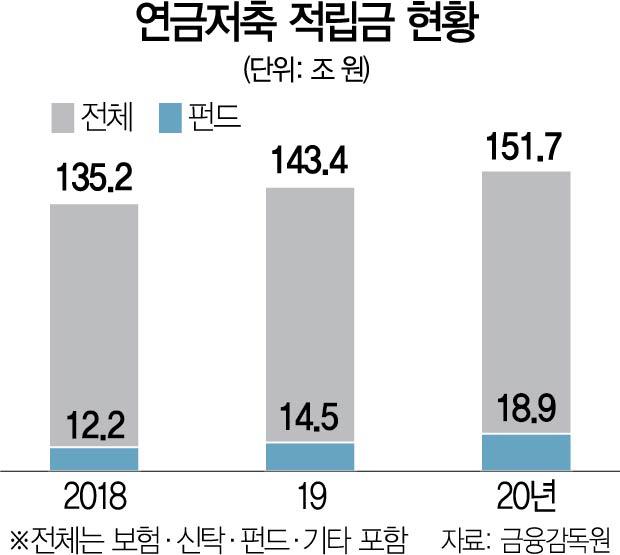 연금저축도 '머니무브'…연금저축펀드 1년새 30% 급증