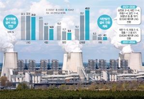 과속 탄소중립 뒷수습 바쁜 산업부…'비상대기용 火電' 고육책