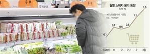 """洪 """"인플레 우려 경기 회복에 제약""""...다급해진 기재부"""