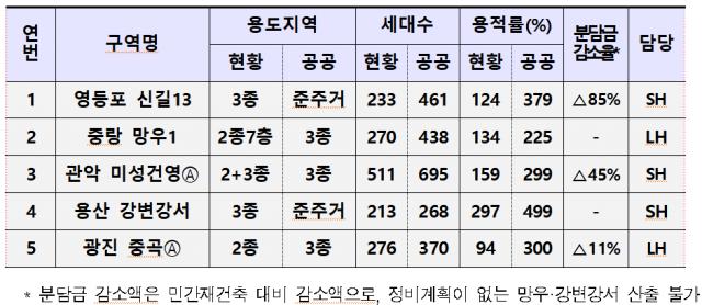 강남 빠지고 쪼그라든 공공재건축…신길13·망우1 등 5곳 선정
