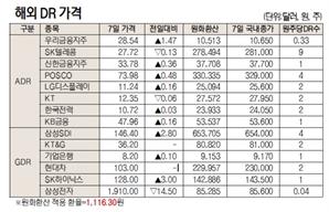 [표]해외 DR 가격(4월 7일)