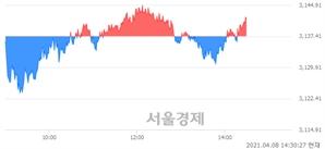 오후 2:30 현재 코스피는 49:51으로 매수우위, 매도강세 업종은 의료정밀업(0.80%↑)