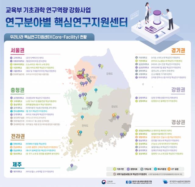 대학내 33개 핵심연구지원센터, 상호 협력 나선다