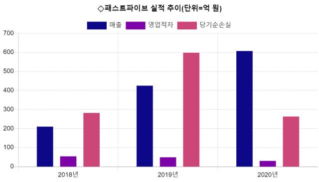 [시그널] IPO '재도전' 패스트파이브…200억 투자 유치로 몸 만들기