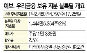 [시그널] 정부, 우리금융 보유 지분 2% 블록딜 성공…1,492억원 회수