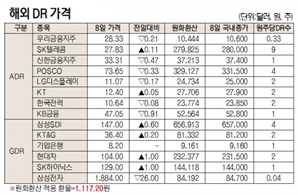 [표]해외 DR 가격(4월 8일)