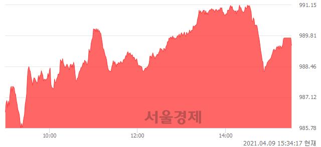 [마감 시황]  외국인 매수 우위.. 코스닥 989.39(▲7.37, +0.75%) 상승 마감