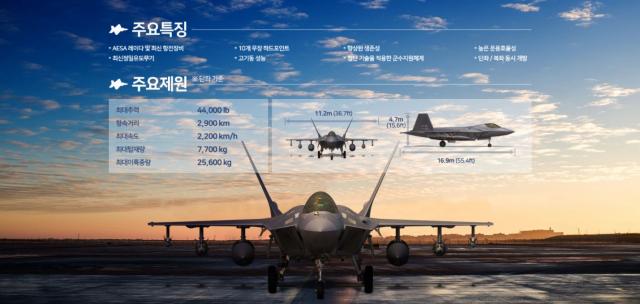 천개의 눈·스텔스…美 F-16 뛰어넘는 '4.5세대' 전투기 'KF-21 보라매'